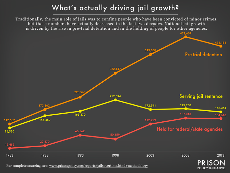 Graph showing the local jail population by number of people who are serving a jail sentence, who are being detained pretrial, and who are being held for other authorities from 1983 to 2013. The pre-trial detention population is the largest and the fastest growing. The sentenced population is much smaller and has been declining since 1998.