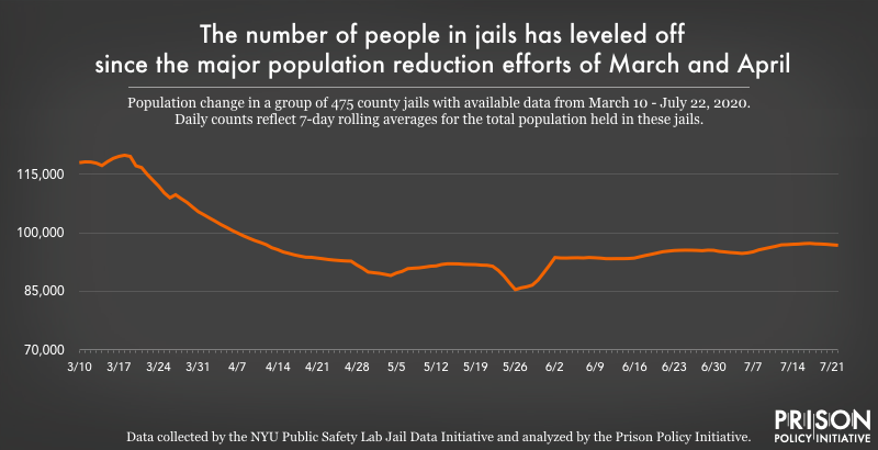 chart showing jail population changes from March to July 2020