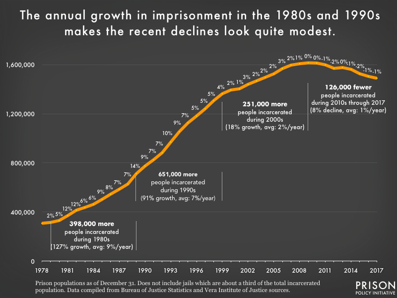 graph showing the combined U.S. prison population from 1978 to 2017 along with the annual change. Incarceration grew 7-9% year in the 1980s and 1990s, but is shrinking now at a much slower rate, only about 1% a year.