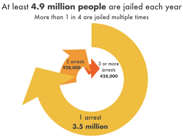 Stylized pie chart showing the breakdown of how many times individuals who reported being jailed within the previous year were arrested and booked over the course of that year. Of the 4.9 million people who were jailed at least once, 3.5 million were jailed just one time; 928,000 were jailed twice; and 428,000 were jailed 3 or more times that year.
