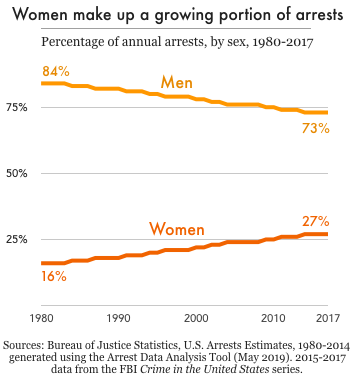 Graph showing arrests by gender between 1980 and and 2017. It shows that women are making up an increasing portion of arrests, from 16% in 1980 and 27% in 2017.