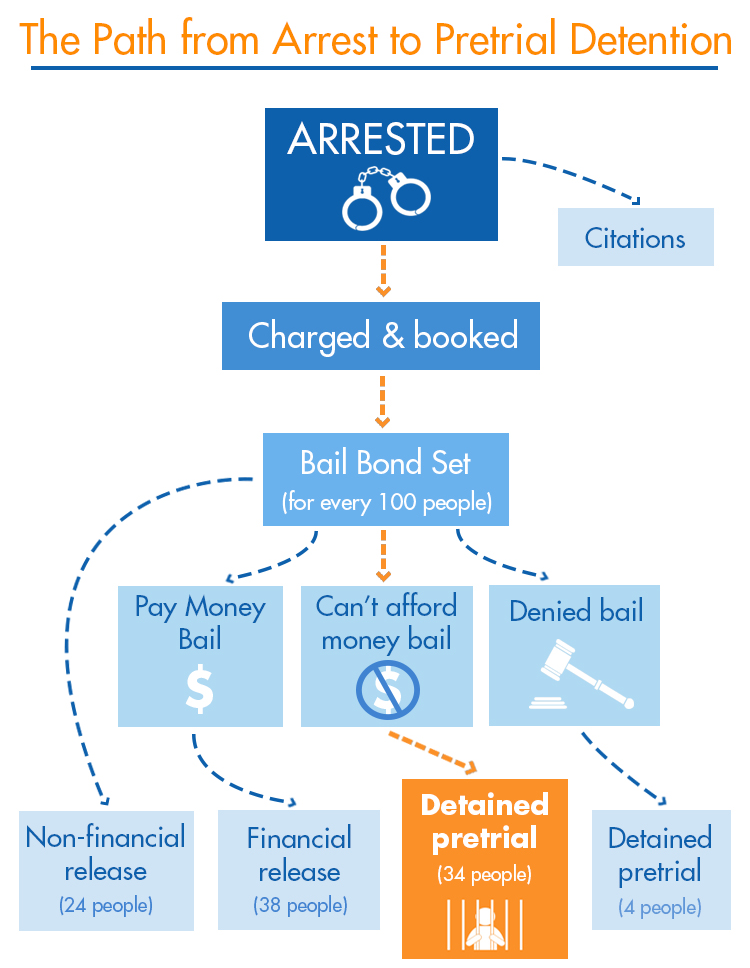 Detaining the Poor: How money bail perpetuates an endless