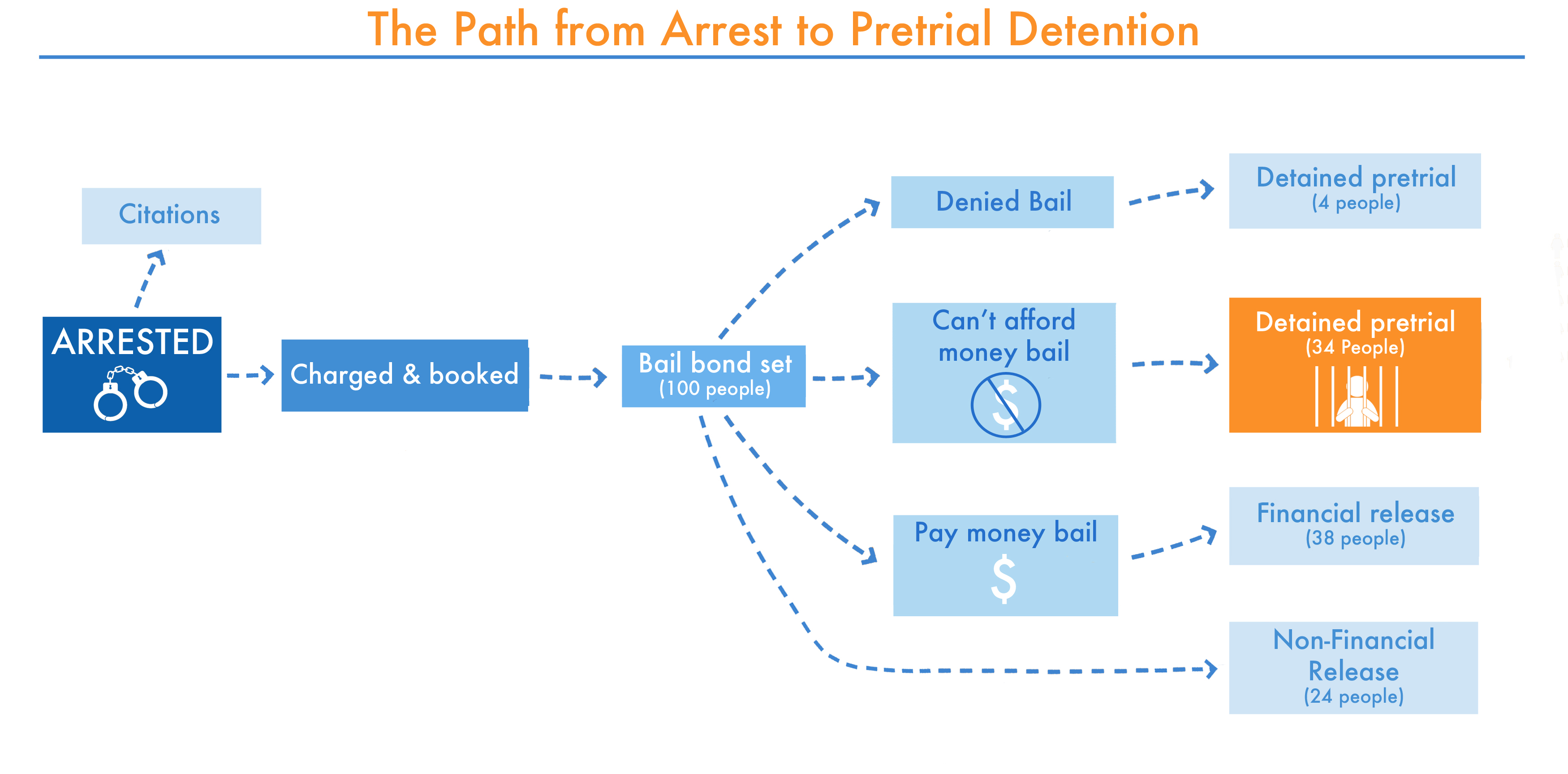 This chart illustrates the possible paths from arrest to pretrial detention. Thirty-four percent of felony defendants were detained pretrial for the inability to post money bail in 2009. This report focuses on this important population: those who are detained pretrial because they could not afford money bail.