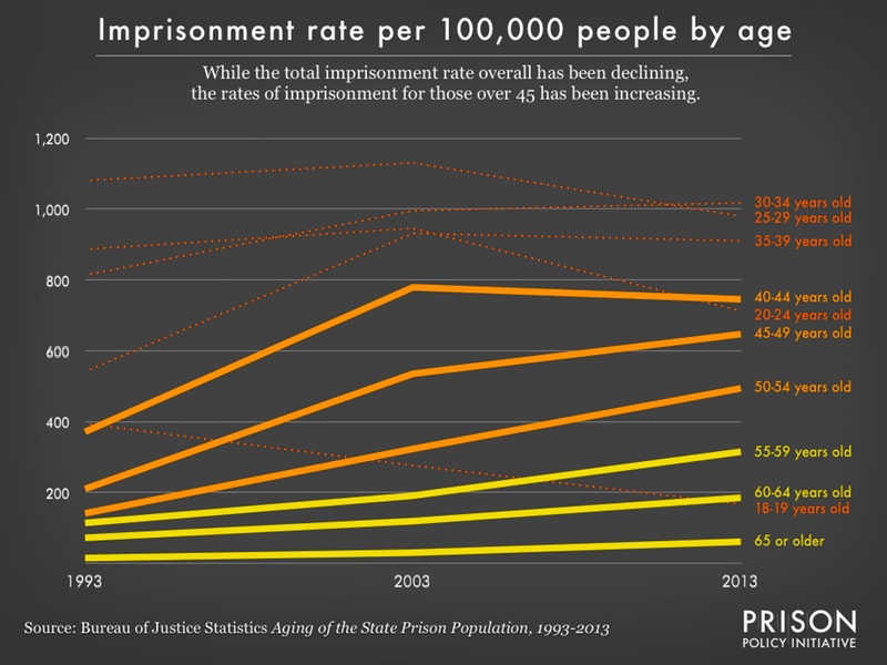Graph showing imprisonment rates by age group from 1993 to 2013 indicating that the rate for those 45 or order has been increasing steadily.