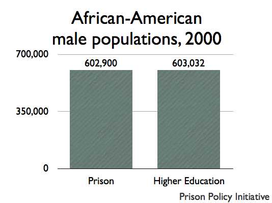 graph of Black male population in prison and higher education