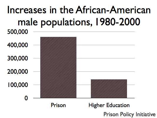 graph of increases in the Black population in prison and higher education 1980-2000