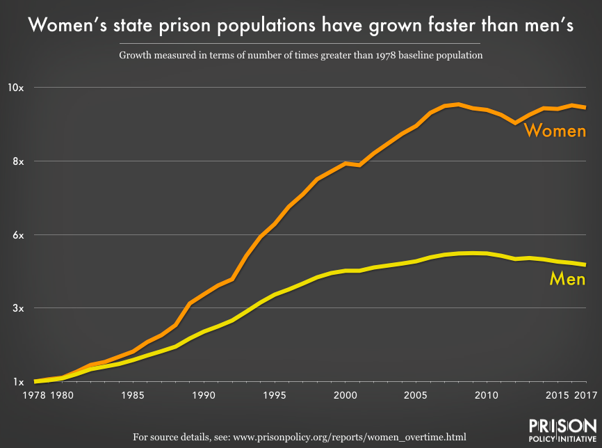 Graph showing the differential growth rates of women's and men's prisons from 1978 to 2017. Women's prisons are grown more than twice as fast as men's prisons.