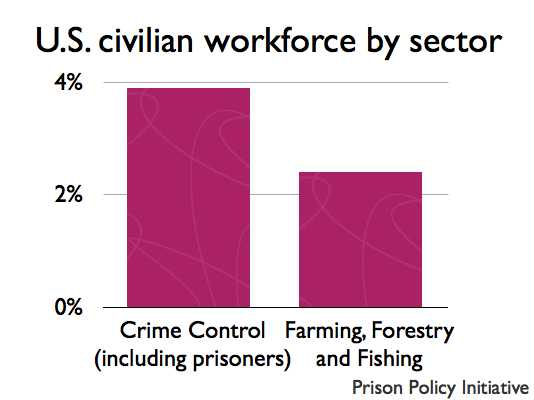 graph of civilian workforce for crime control and forestry, farming and fishing