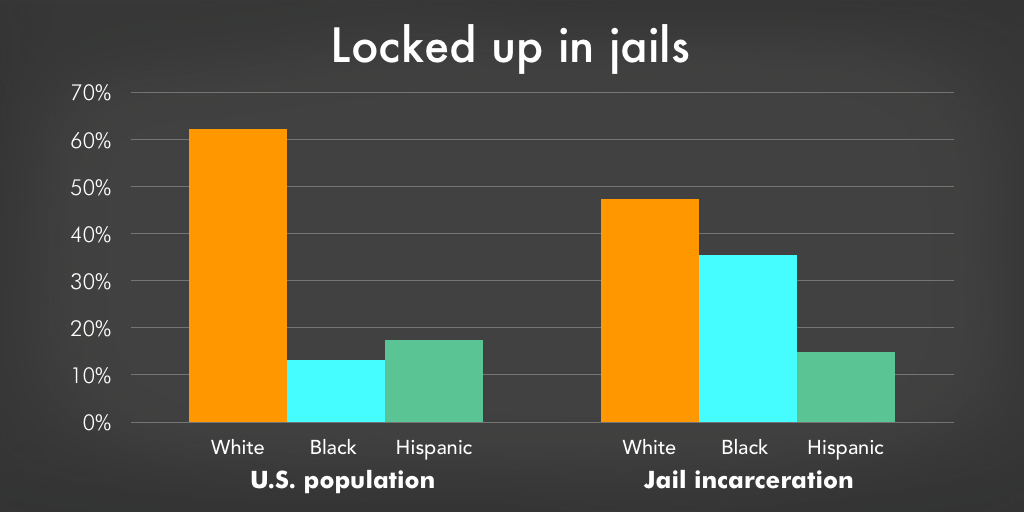 The criminal justice system is riddled with racial disparities | Prison  Policy Initiative