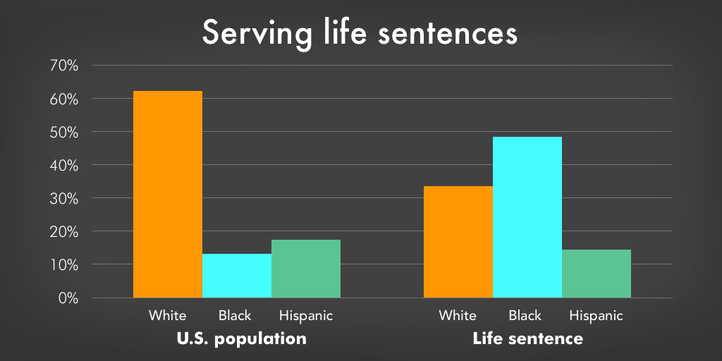 Graph comparing the racial composition of the U.S. with the racial composition of those sentenced to life in prison.
