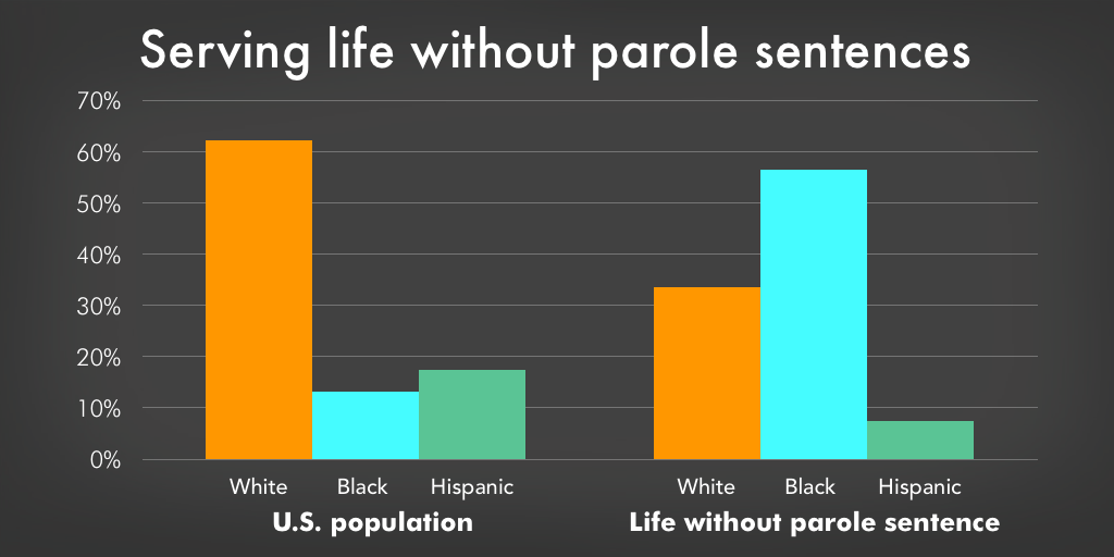 Graph comparing the racial composition of the U.S. with the racial composition of those sentenced to life without parole.