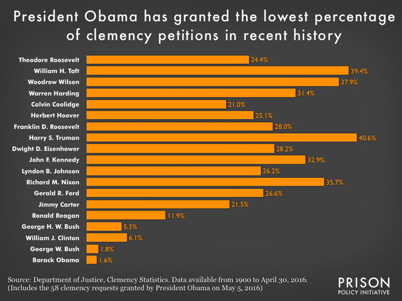 Comparing the percentage of clemency petitions granted by each president since Theodore Roosevelt shows that President Obama has granted the least