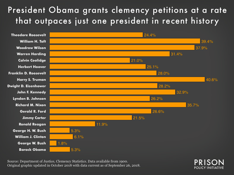 Comparing the percentage of clemency petitions granted by each president since Theodore Roosevelt shows that President Obama has granted the second least, after only George W. Bush