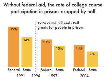 Graph breaking down college participation among people in prison over time.