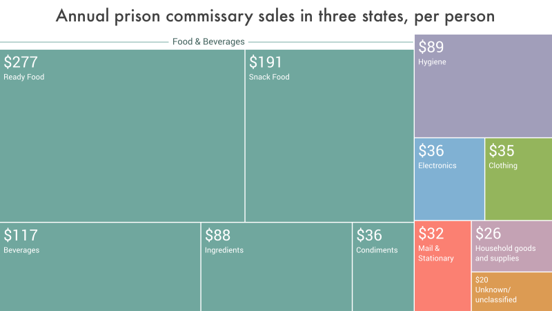 data visualization showing the per capita annual expenditures in prison commissaries in the average of Massachusetts, Illinois and Washington