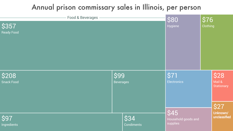 data visualization showing the per capita annual expenditures in Illinois prison commissaries