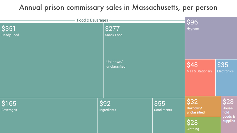 data visualization showing the per capita annual expenditures in Massachusetts prison commissaries