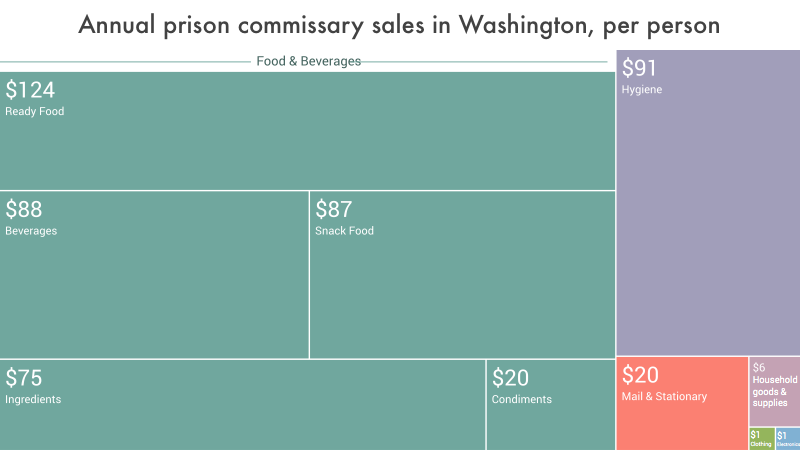 data visualization showing the per capita annual expenditures in Washington prison commissaries