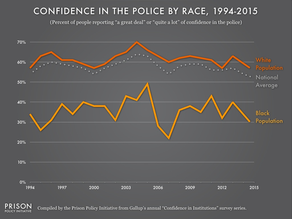 Graph showing the percent of Whites and Blacks that report having confidence in the police each year from 1994 to 2015. Blacks consistently report having less confidence in the police than Whites.