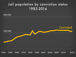 Animation showing that while the jail population in the U.S. has grown substantially, the number of convicted people in jails has been flat.