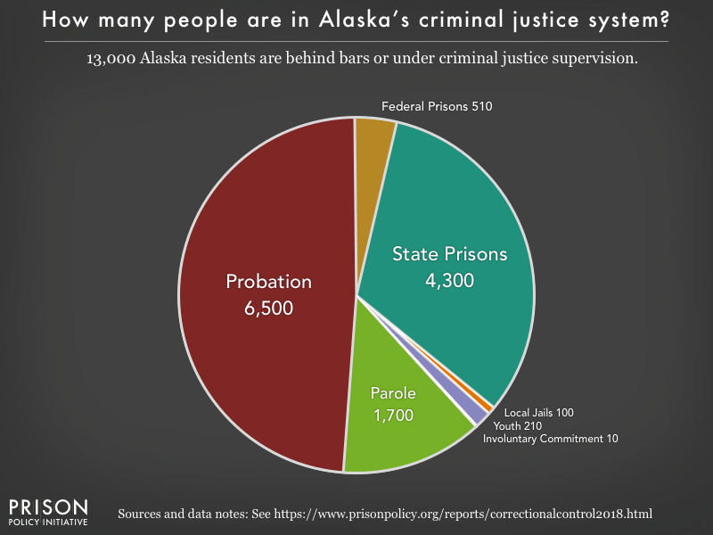 Pie chart showing that 13,000 Alaska residents are in various types of correctional facilities or under criminal justice supervision on probation or parole