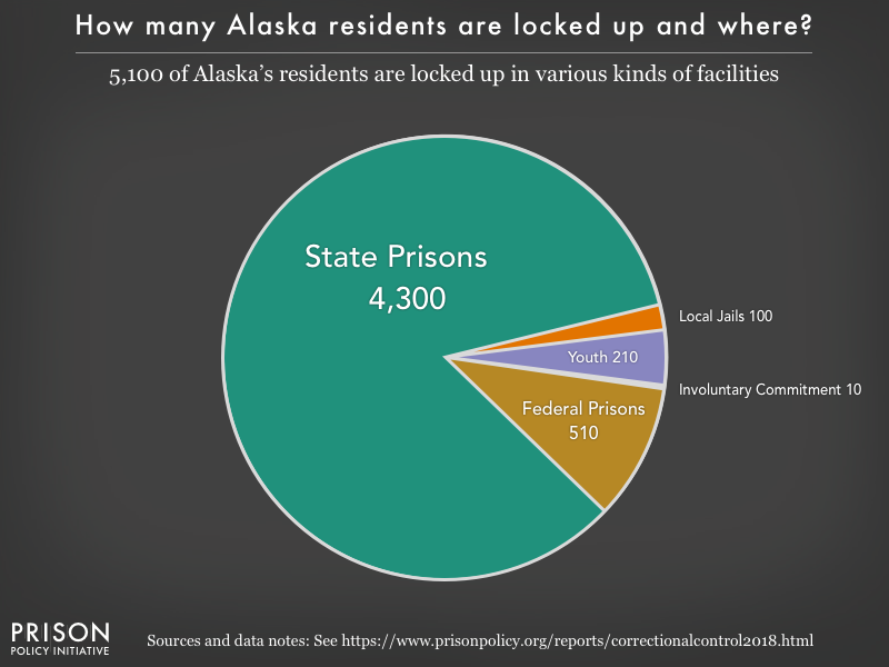 Pie chart showing that 5,100 Alaska residents are locked up in federal prisons, state prisons, local jails and other types of facilities