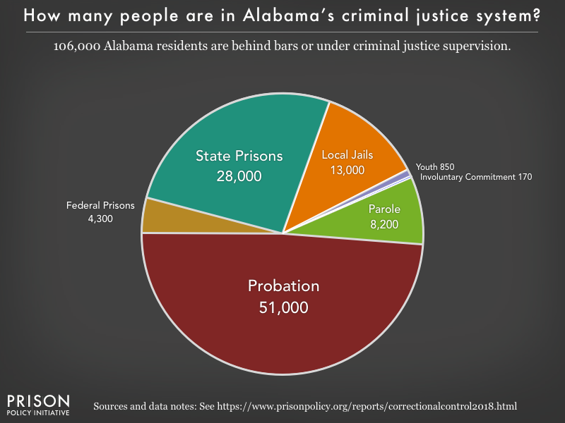 Pie chart showing that 105,000 Alabama residents are in various types of correctional facilities or under criminal justice supervision on probation or parole