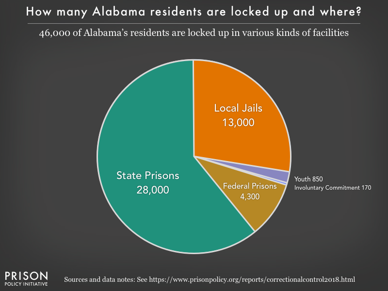 Pie chart showing that 46,000 Alabama residents are locked up in federal prisons, state prisons, local jails and other types of facilities