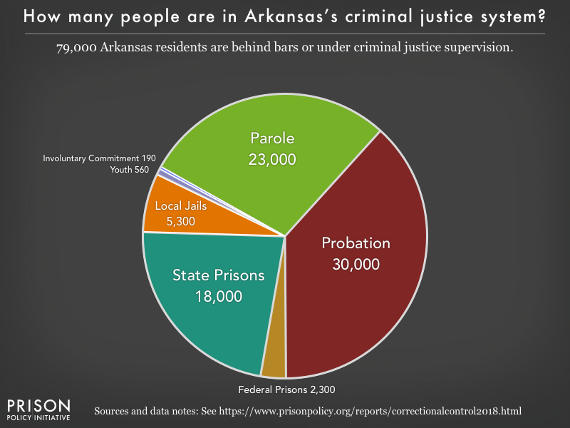 Pie chart showing that 80,000 Arkansas residents are in various types of correctional facilities or under criminal justice supervision on probation or parole