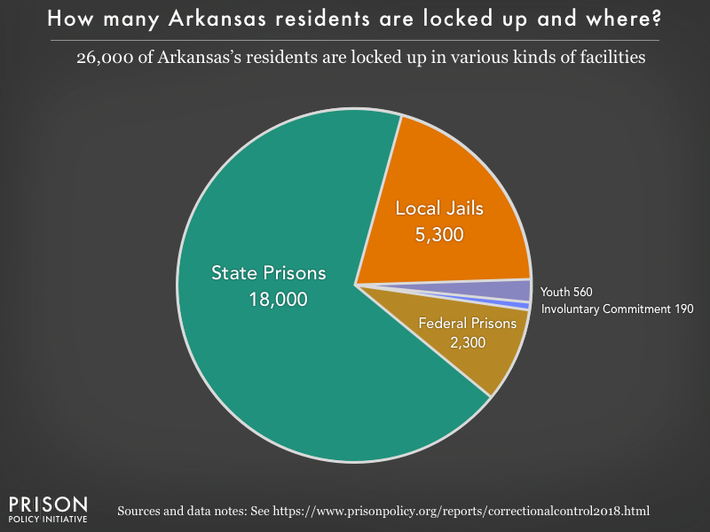 Pie chart showing that 26,000 Arkansas residents are locked up in federal prisons, state prisons, local jails and other types of facilities
