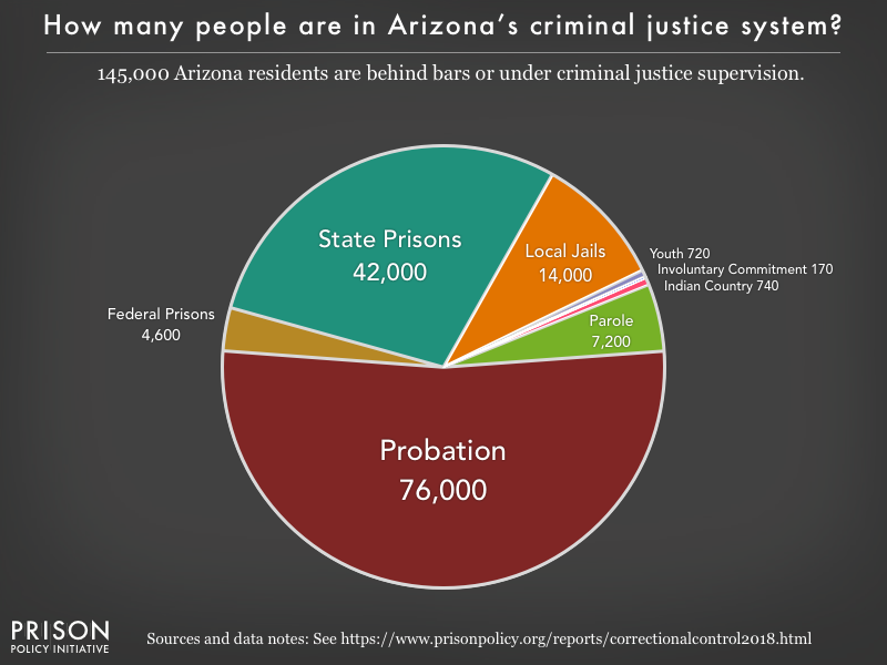 Pie chart showing that 145,000 Arizona residents are in various types of correctional facilities or under criminal justice supervision on probation or parole