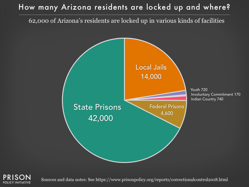Pie chart showing that 62,000 Arizona residents are locked up in federal prisons, state prisons, local jails and other types of facilities