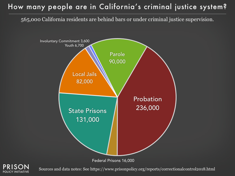 Pie chart showing that 566,000 California residents are in various types of correctional facilities or under criminal justice supervision on probation or parole