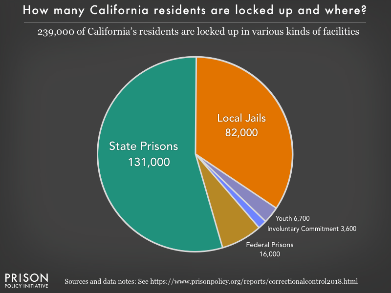 Pie chart showing that 241,000 California residents are locked up in federal prisons, state prisons, local jails and other types of facilities