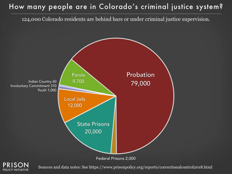 Pie chart showing that 124,000 Colorado residents are in various types of correctional facilities or under criminal justice supervision on probation or parole