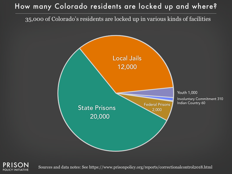 Pie chart showing that 35,000 Colorado residents are locked up in federal prisons, state prisons, local jails and other types of facilities