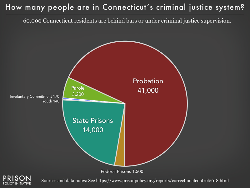 Pie chart showing that 60,000 Connecticut residents are in various types of correctional facilities or under criminal justice supervision on probation or parole