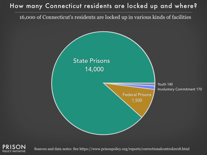 Pie chart showing that 16,000 Connecticut residents are locked up in federal prisons, state prisons, local jails and other types of facilities