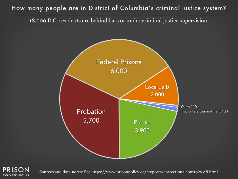 Pie chart showing that 18,000 of the District of Columbia residents are in various types of correctional facilities or under criminal justice supervision on probation or parole