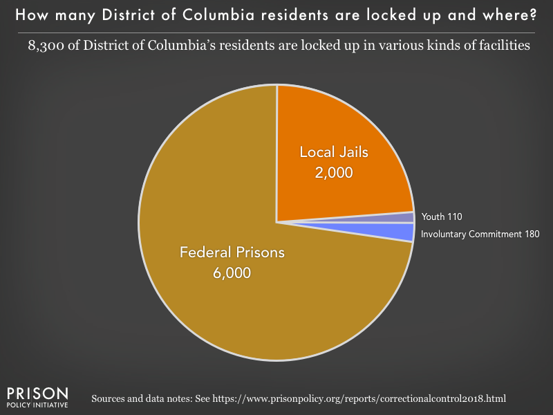 Pie chart showing that 8,300 of the District of Columbia residents are locked up in federal prisons, local jails and youth facilities