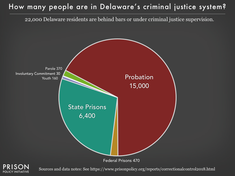 Pie chart showing that 23,000 Delaware residents are in various types of correctional facilities or under criminal justice supervision on probation or parole