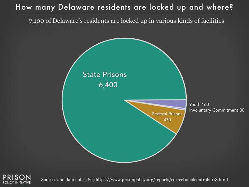 Pie chart showing that 7,000 Delaware residents are locked up in federal prisons, state prisons, local jails and other types of facilities