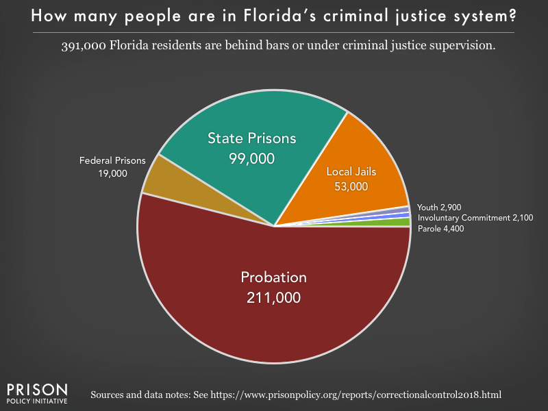 Pie chart showing that 391,000 Florida residents are in various types of correctional facilities or under criminal justice supervision on probation or parole
