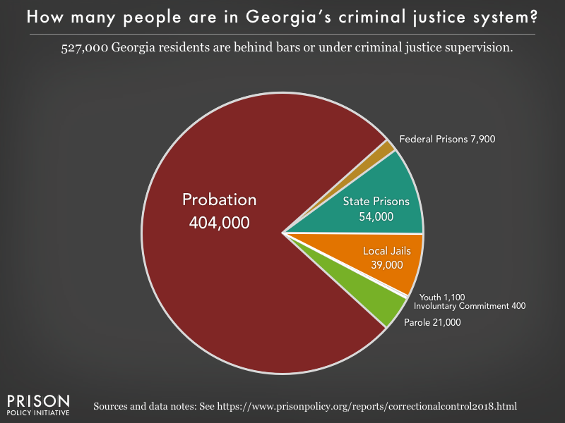 Pie chart showing that 528,000 Georgia residents are in various types of correctional facilities or under criminal justice supervision on probation or parole
