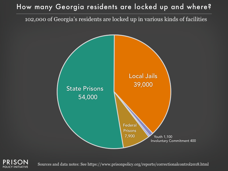 Pie chart showing that 102,000 Georgia residents are locked up in federal prisons, state prisons, local jails and other types of facilities