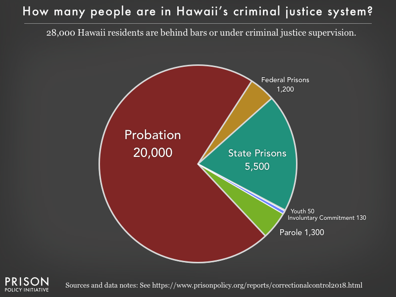 Pie chart showing that 28,000 Hawaii residents are in various types of correctional facilities or under criminal justice supervision on probation or parole