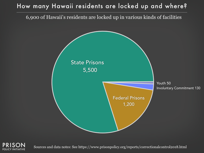 Pie chart showing that 6,900 Hawaii residents are locked up in federal prisons, state prisons, local jails and other types of facilities