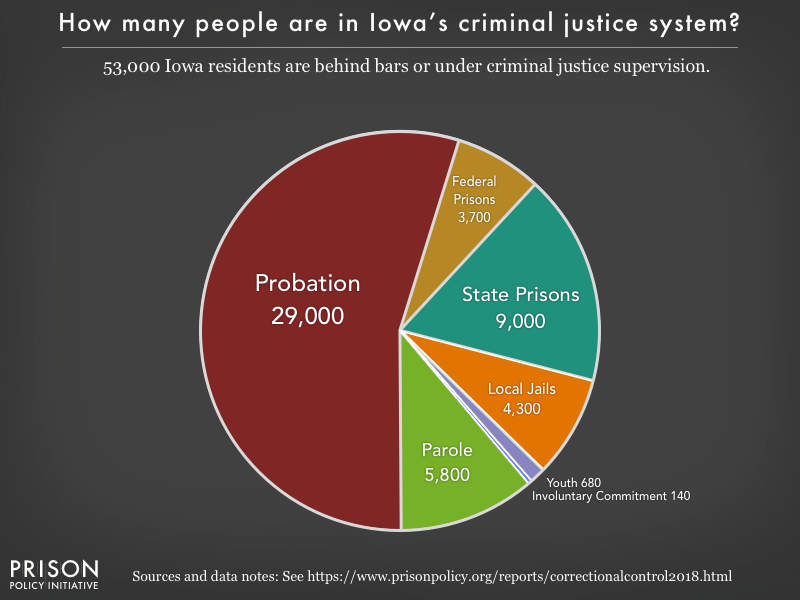 Pie chart showing that 52,000 Iowa residents are in various types of correctional facilities or under criminal justice supervision on probation or parole