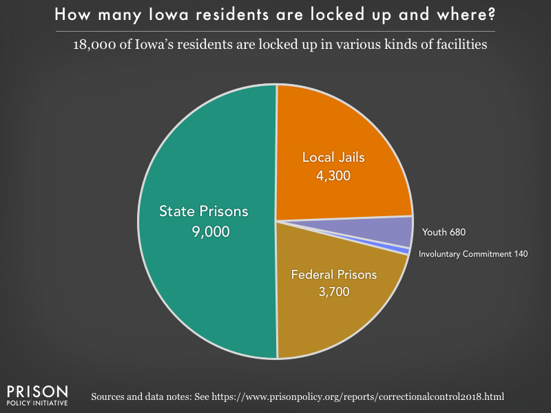 Pie chart showing that 18,000 Iowa residents are locked up in federal prisons, state prisons, local jails and other types of facilities