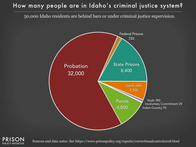 Pie chart showing that 49,000 Idaho residents are in various types of correctional facilities or under criminal justice supervision on probation or parole